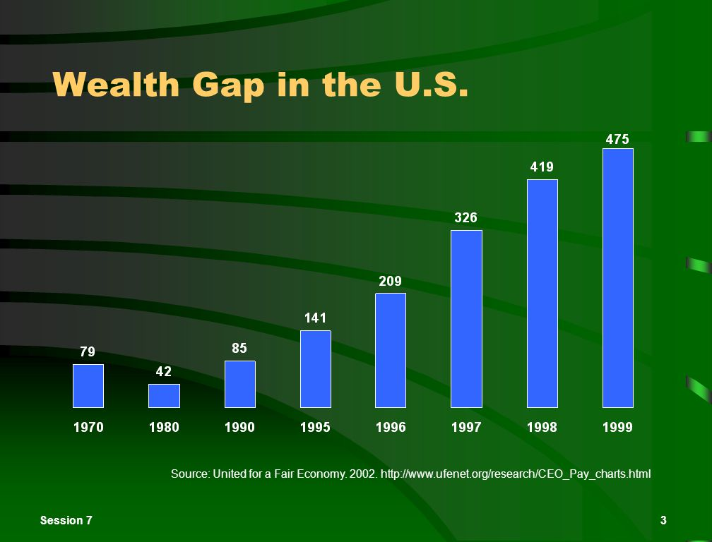 Session 73 Wealth Gap in the U.S. Source: United for a Fair Economy.