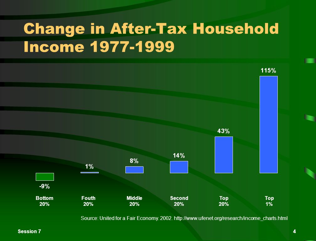 Session 74 Change in After-Tax Household Income 1977-1999 Source: United for a Fair Economy.