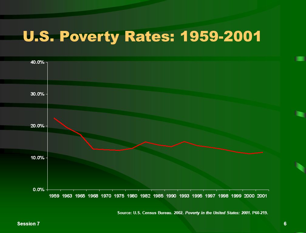 Session 76 U.S. Poverty Rates: 1959-2001 Source: U.S.