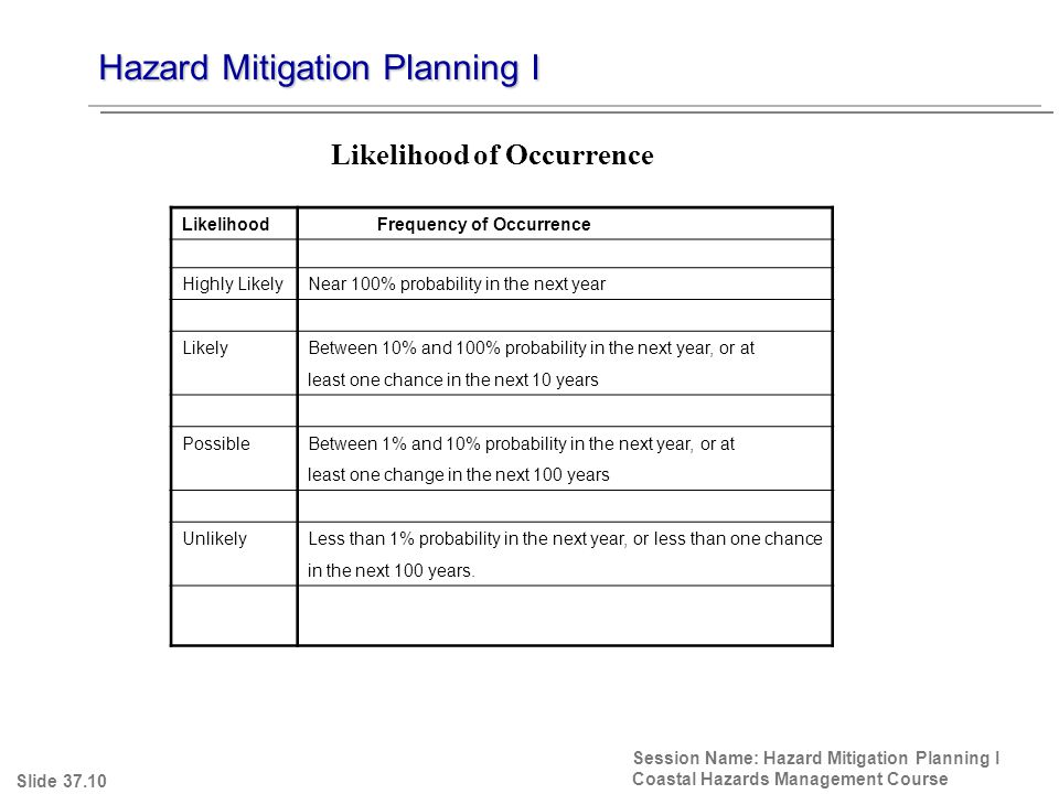 Hazard Mitigation Planning I Session Name: Hazard Mitigation Planning I Coastal Hazards Management Course Slide 37.10 Likelihood of Occurrence Likelihood Frequency of Occurrence Highly LikelyNear 100% probability in the next year LikelyBetween 10% and 100% probability in the next year, or at least one chance in the next 10 years PossibleBetween 1% and 10% probability in the next year, or at least one change in the next 100 years UnlikelyLess than 1% probability in the next year, or less than one chance in the next 100 years.