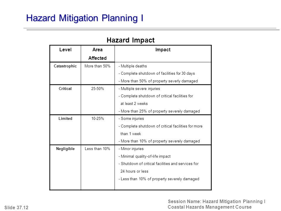 Hazard Mitigation Planning I Session Name: Hazard Mitigation Planning I Coastal Hazards Management Course Slide 37.12 Hazard Impact LevelAreaImpact Affected CatastrophicMore than 50% - Multiple deaths - Complete shutdown of facilities for 30 days - More than 50% of property severly damaged Critical25-50% - Multiple severe injuries - Complete shutdown of critical facilities for at least 2 weeks - More than 25% of property severely damaged Limited10-25% - Some injuries - Complete shutdown of critical facilities for more than 1 week - More than 10% of property severely damaged NegligibleLess than 10% - Minor injuries - Minimal quality-of-life impact - Shutdown of critical facilities and services for 24 hours or less - Less than 10% of property severely damaged