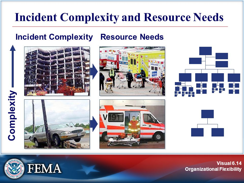 Visual 6.14 Organizational Flexibility Incident Complexity and Resource Needs Incident ComplexityResource Needs Complexity