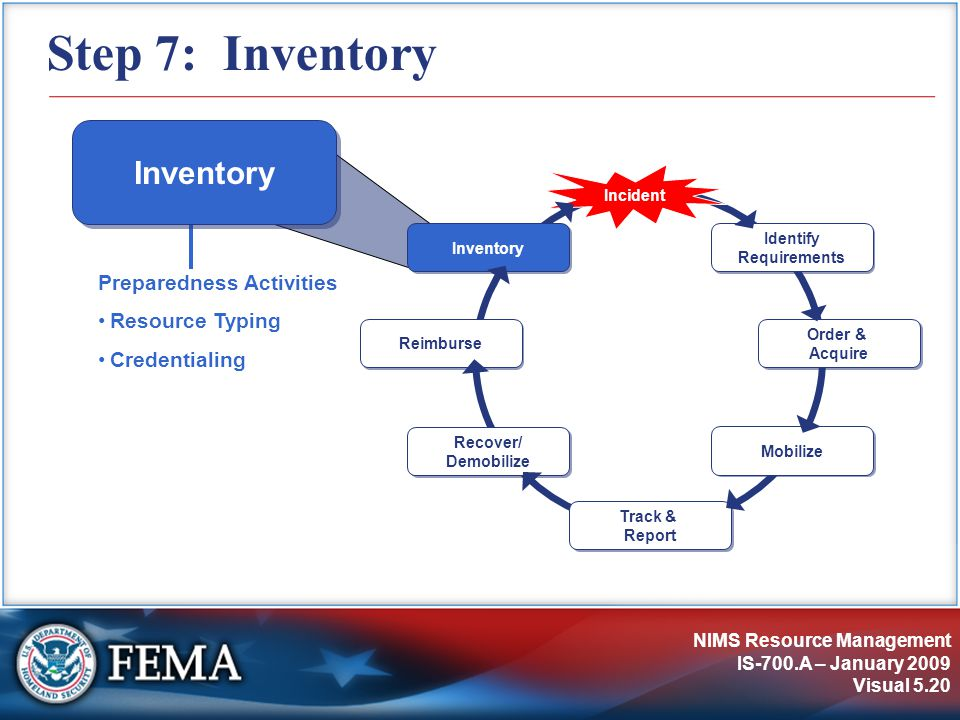 NIMS Resource Management IS-700.A – January 2009 Visual 5.20 Step 7: Inventory Identify Requirements Incident Order & Acquire Track & Report Recover/ Demobilize Reimburse Inventory Mobilize Inventory Preparedness Activities Resource Typing Credentialing