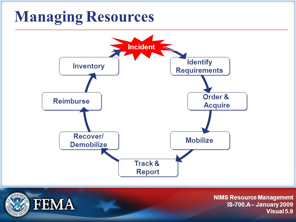 NIMS Resource Management IS-700.A – January 2009 Visual 5.9 Managing Resources Identify Requirements Incident Order & Acquire Mobilize Track & Report Recover/ Demobilize Reimburse Inventory