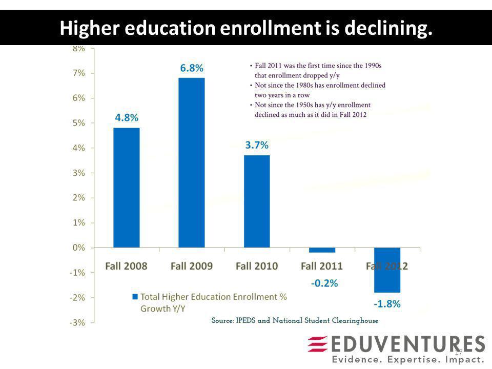 Higher education enrollment is declining. 17
