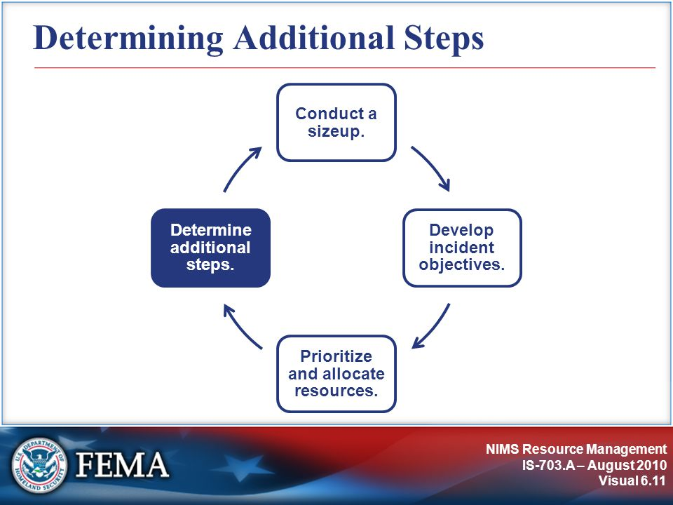 NIMS Resource Management IS-703.A – August 2010 Visual 6.11 Determining Additional Steps Conduct a sizeup.