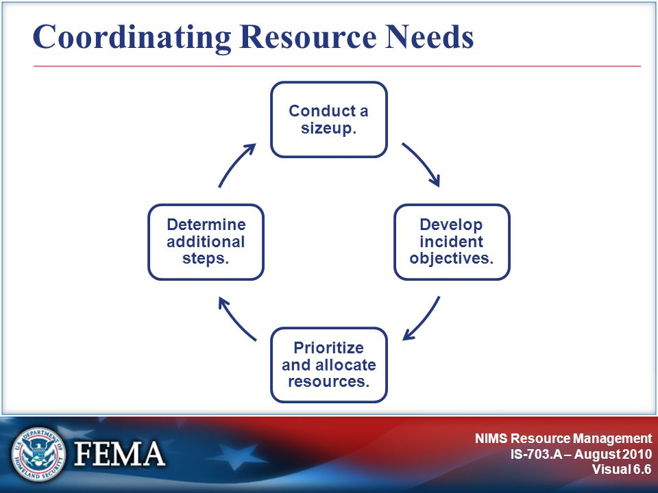 NIMS Resource Management IS-703.A – August 2010 Visual 6.6 Coordinating Resource Needs Conduct a sizeup.