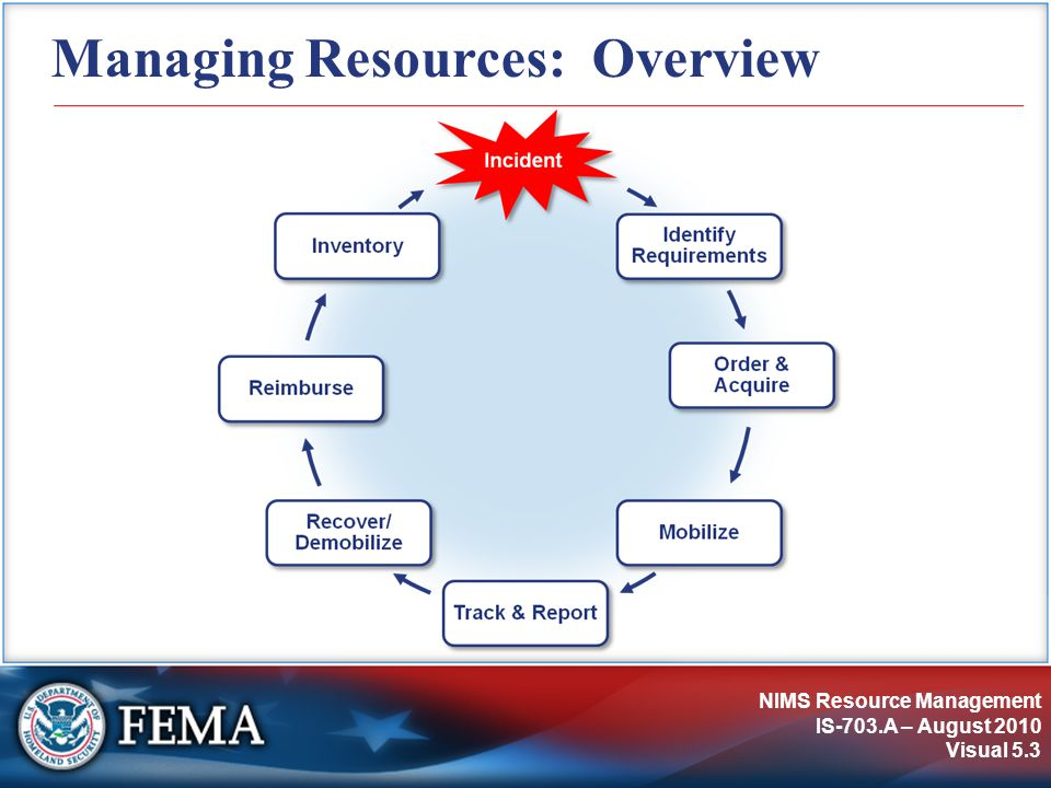 NIMS Resource Management IS-703.A – August 2010 Visual 5.34 Early Demobilization Planning Indicators that the incident may be ready to implement a demobilization plan include:  Fewer resource requests being received.