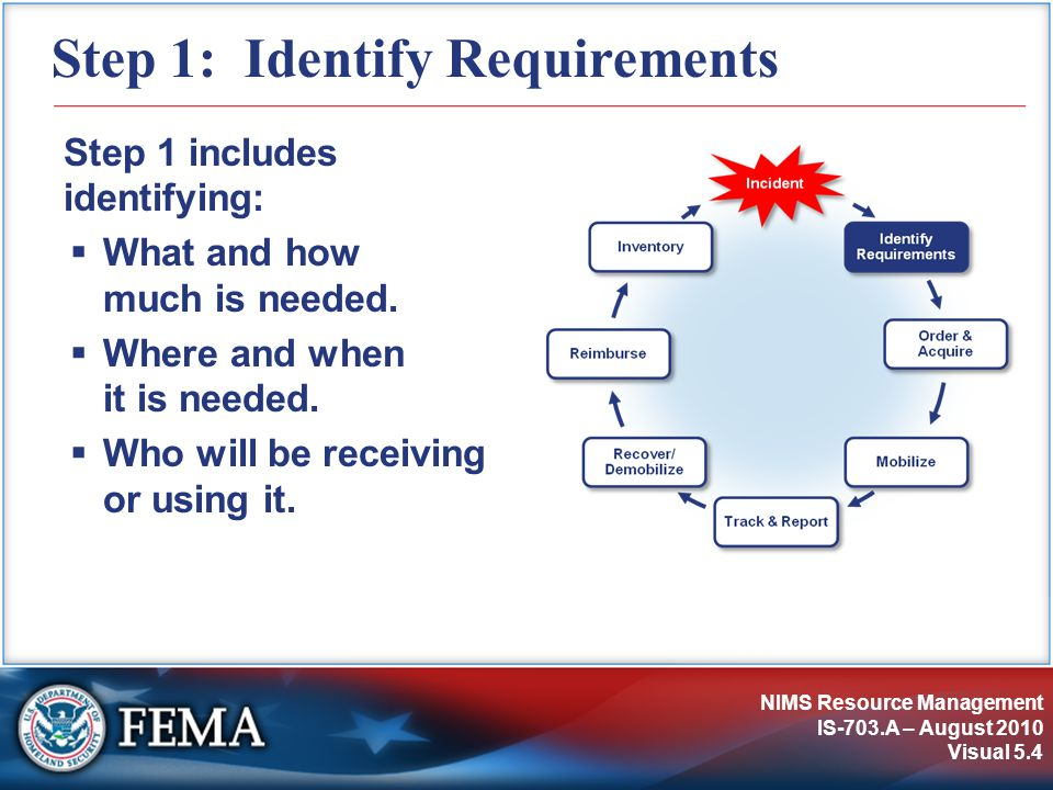 NIMS Resource Management IS-703.A – August 2010 Visual 5.5 Sizeup The first step in determining resource needs is to:  Size up the current incident situation.