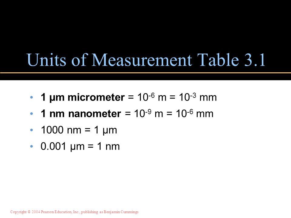 Copyright © 2004 Pearson Education, Inc., publishing as Benjamin Cummings Units of Measurement Table 3.1 1 µm micrometer = 10 -6 m = 10 -3 mm 1 nm nan