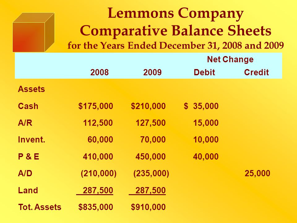 Lemmons Company Comparative Balance Sheets for the Years Ended December 31, 2008 and 2009 Net Change 20082009DebitCredit Assets Cash $175,000 $210,000