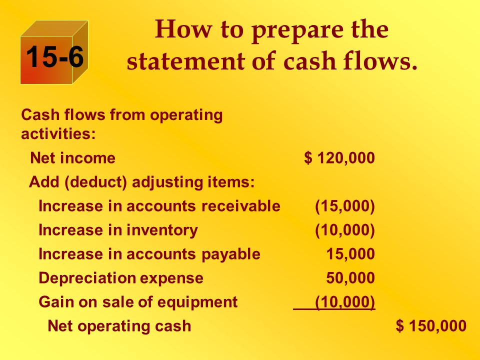 How to prepare the statement of cash flows. 15-6 Cash flows from operating activities: Net income $ 120,000 Add (deduct) adjusting items: Increase in