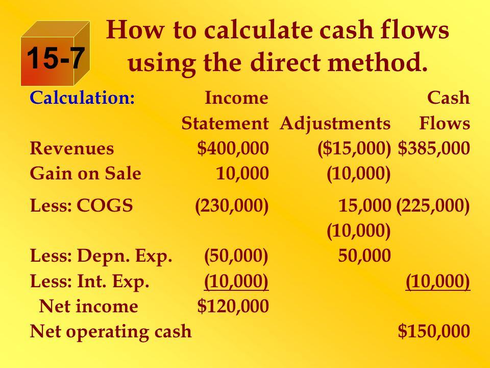 Calculation:IncomeCash StatementAdjustmentsFlows Revenues$400,000($15,000)$385,000 Gain on Sale 10,000(10,000) Less: COGS(230,000)15,000(225,000) (10,