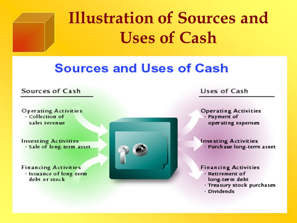 Define Indirect & Direct Method of Calculating Operating Cash Flows ◙ Indirect method ◙ Computes operating cash flows by adjusting net income for items that do not affect cash flows ◙ Direct method ◙ Computes operating cash flows by adjusting each line on the income statement to reflect it as if the income statement were prepared on a cash basis