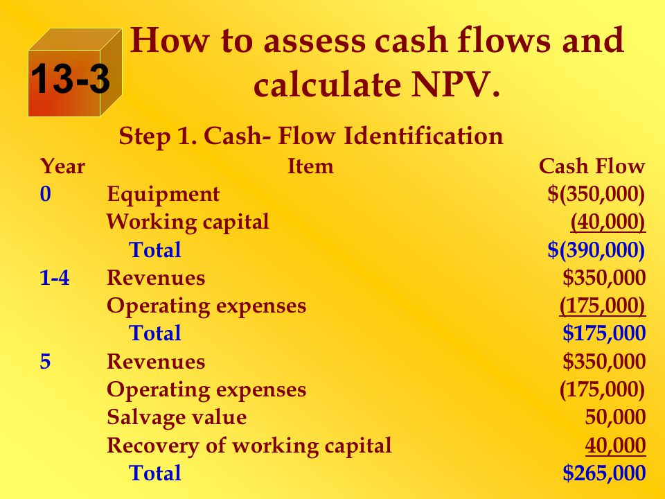 Step 1. Cash- Flow Identification YearItemCash Flow 0Equipment$(350,000) Working capital(40,000) Total$(390,000) 1-4Revenues$350,000 Operating expense