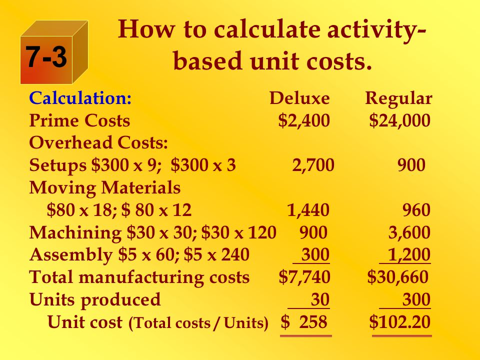 Calculation:DeluxeRegular Prime Costs $2,400 $24,000 Overhead Costs: Setups $300 x 9; $300 x 3 2,700 900 Moving Materials $80 x 18; $ 80 x 12 1,440 960 Machining $30 x 30; $30 x 120 900 3,600 Assembly $5 x 60; $5 x 240 300 1,200 Total manufacturing costs $7,740 $30,660 Units produced 30 300 Unit cost (Total costs / Units) $ 258 $102.20 How to calculate activity- based unit costs.
