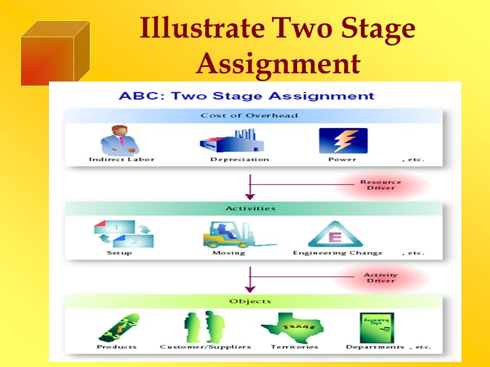 Illustrate Two Stage Assignment