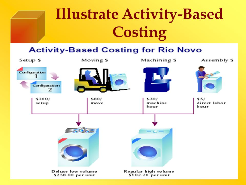 Illustrate Activity-Based Costing