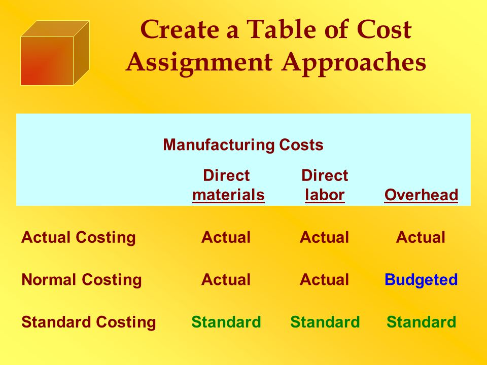 Create a Table of Cost Assignment Approaches Manufacturing Costs Direct materials Direct laborOverhead Actual CostingActual Normal CostingActual Budgeted Standard CostingStandard