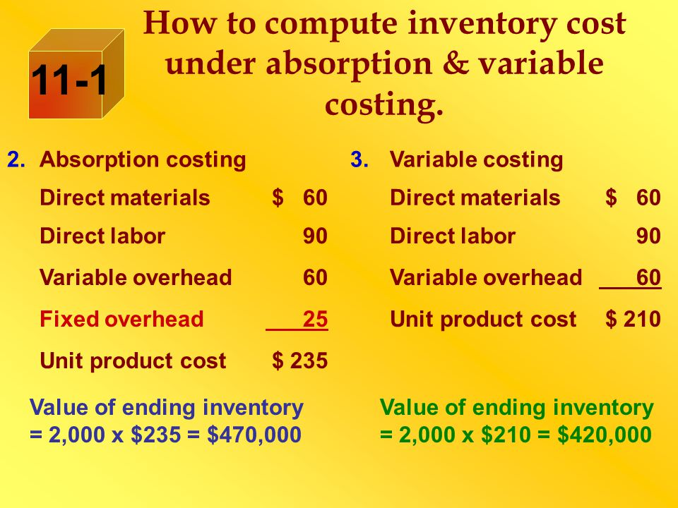 11-1 2.Absorption costing3.Variable costing Direct materials $ 60Direct materials $ 60 Direct labor 90Direct labor 90 Variable overhead 60Variable ove