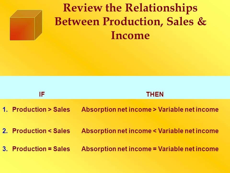 Review the Relationships Between Production, Sales & Income IF THEN 1.Production > SalesAbsorption net income > Variable net income 2.Production < Sal