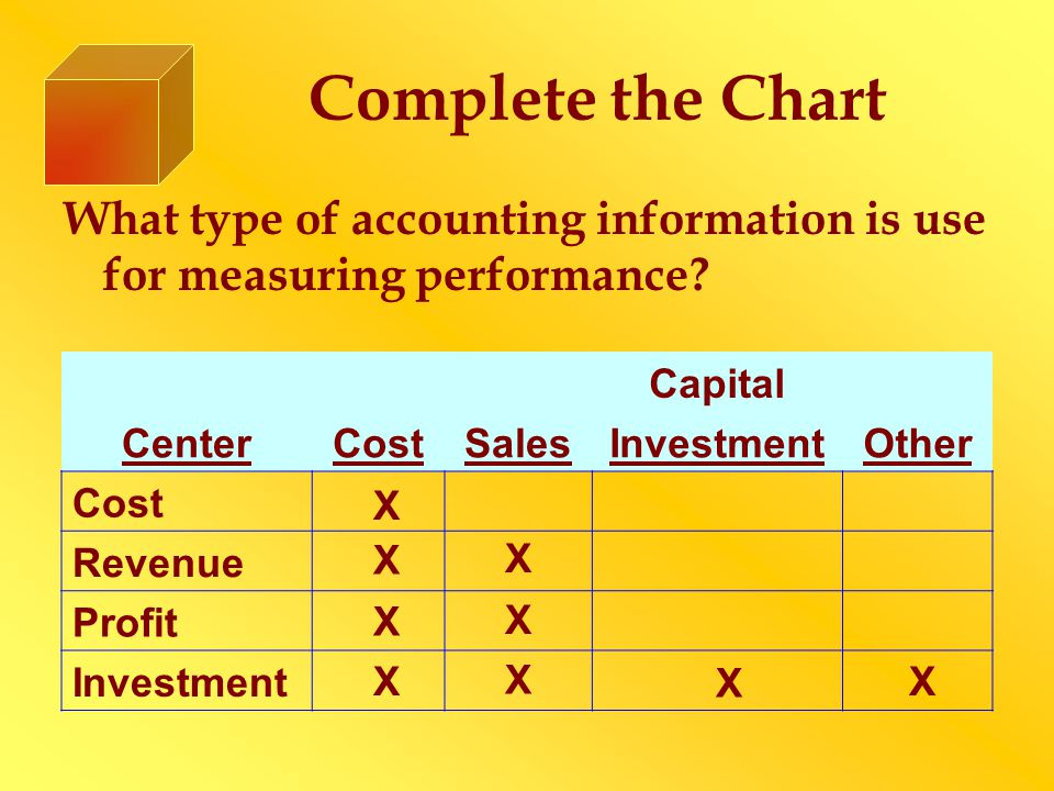 Complete the Chart What type of accounting information is use for measuring performance? Capital CenterCostSalesInvestmentOther Cost Revenue Profit In