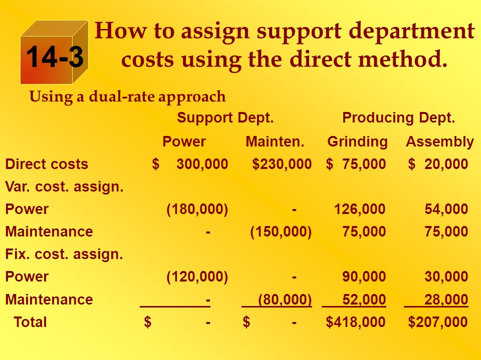 How to assign support department costs using the direct method.