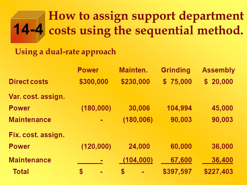 How to assign support department costs using the sequential method.