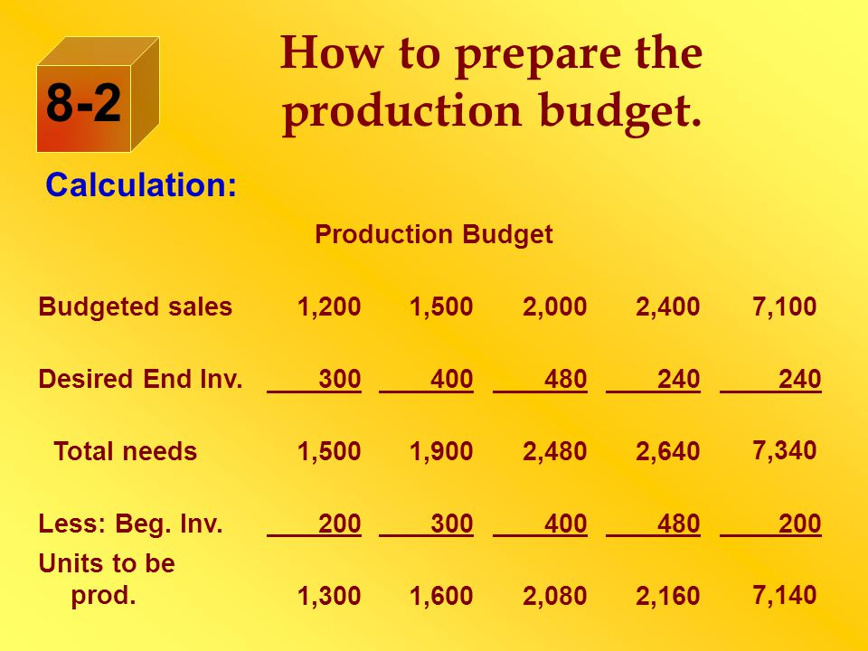 How to prepare the production budget.