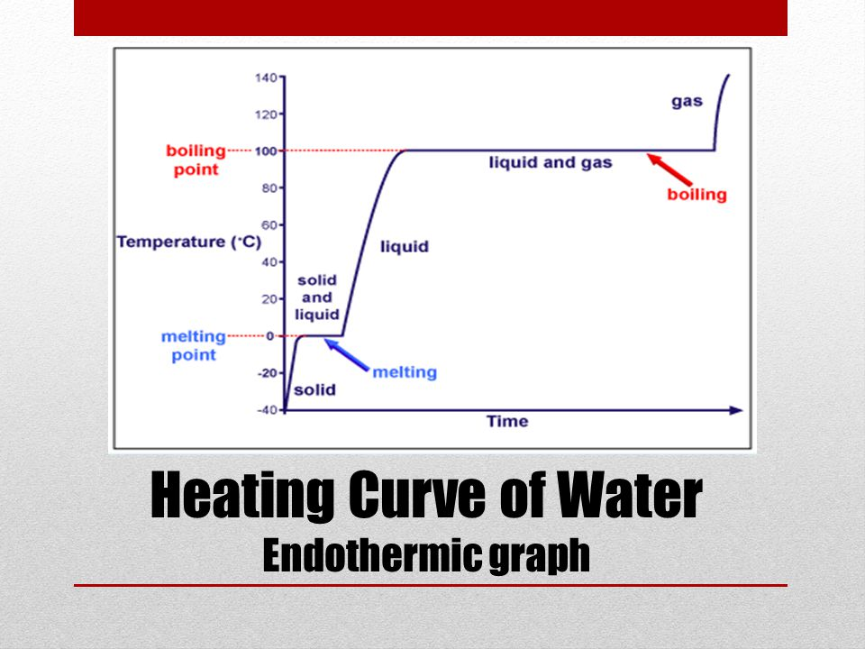 Heating Curve of Water Endothermic graph