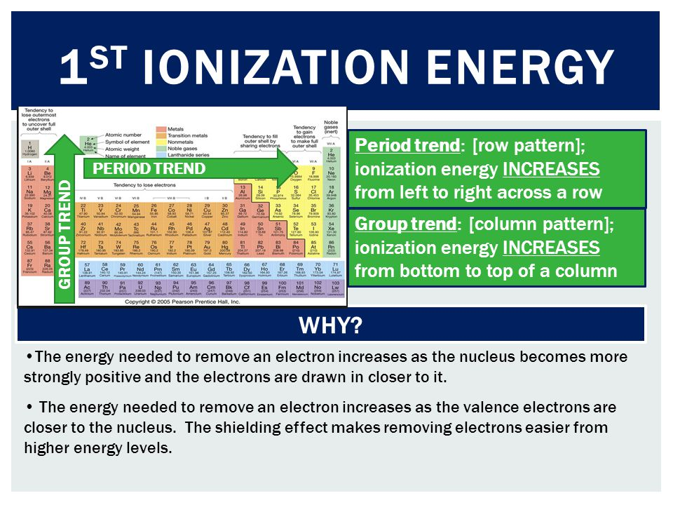 Period trend: [row pattern]; ionization energy INCREASES from left to right across a row Group trend: [column pattern]; ionization energy INCREASES fr