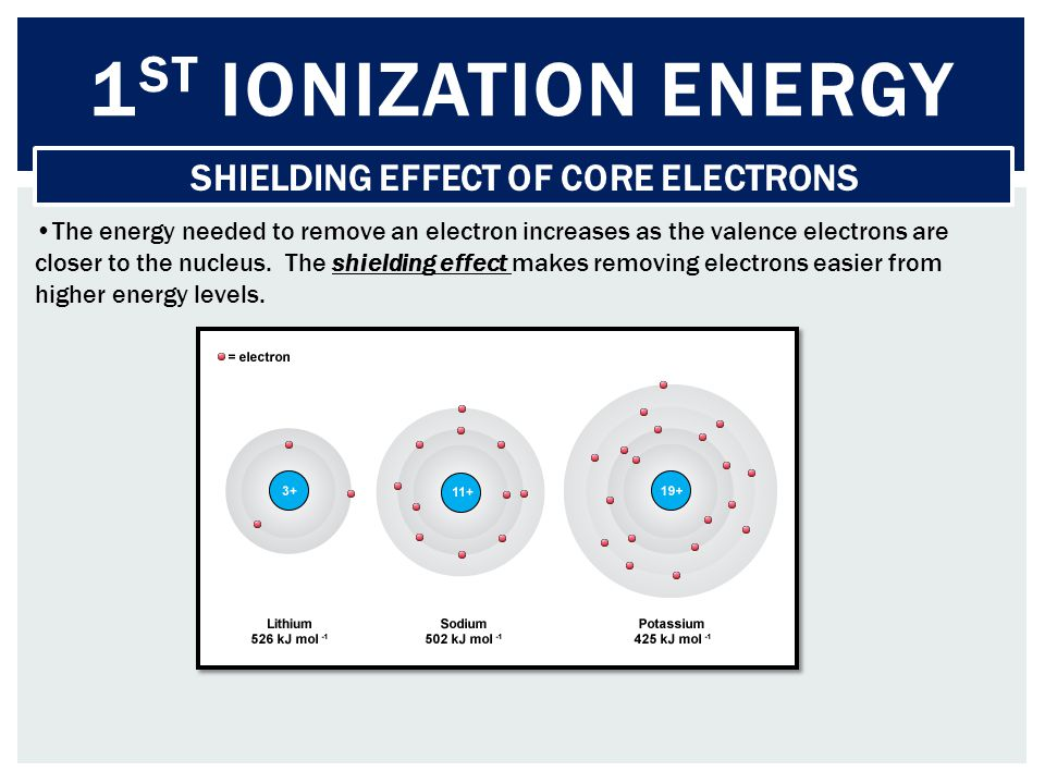 1 ST IONIZATION ENERGY SHIELDING EFFECT OF CORE ELECTRONS The energy needed to remove an electron increases as the valence electrons are closer to the