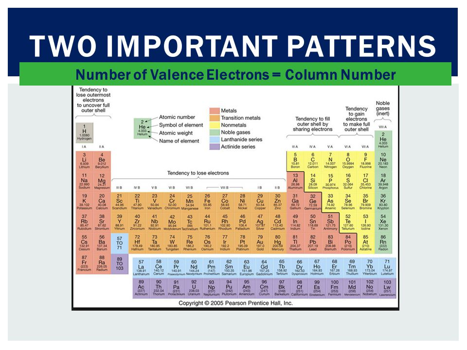 TWO IMPORTANT PATTERNS Number of Valence Electrons = Column Number