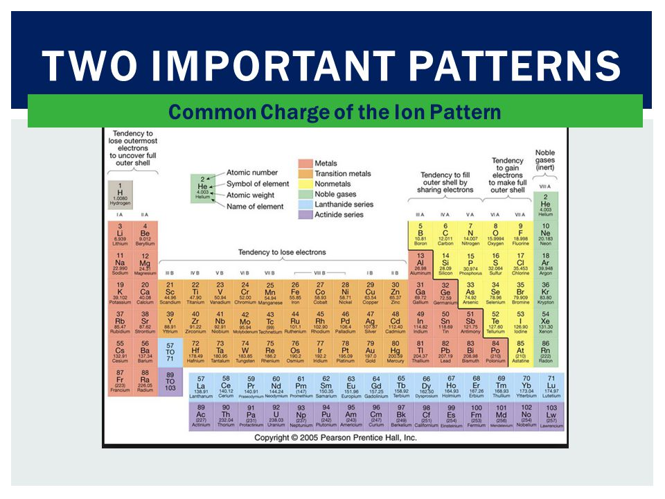 TWO IMPORTANT PATTERNS Common Charge of the Ion Pattern
