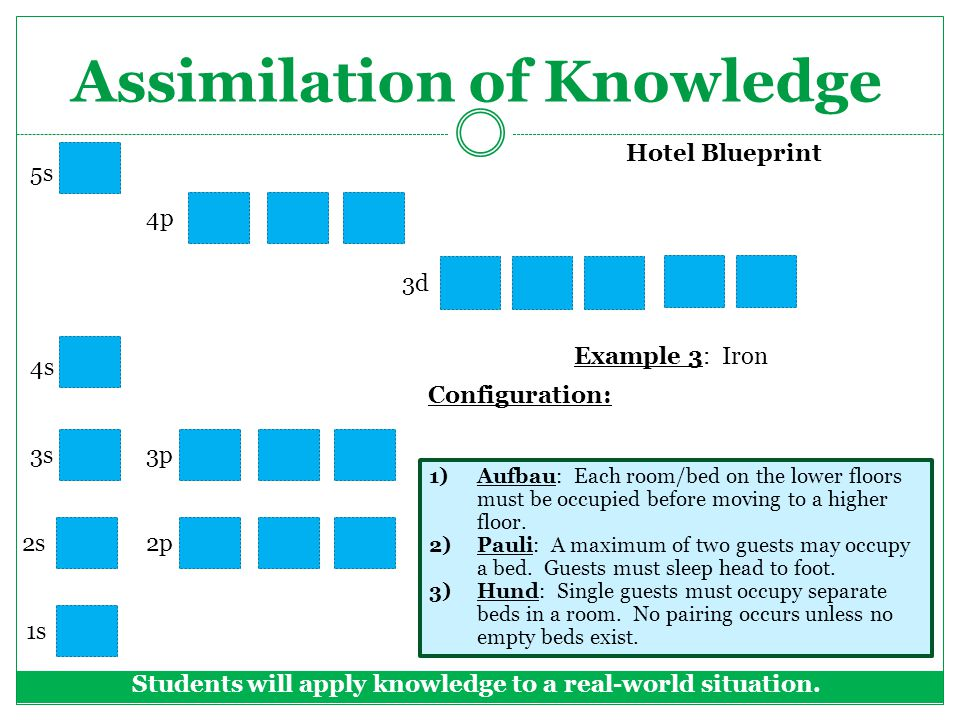 Assimilation of Knowledge Students will apply knowledge to a real-world situation.