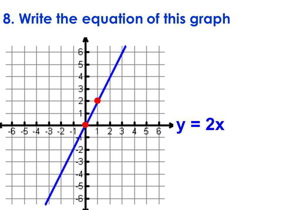 8. Write the equation of this graph y = 2x  