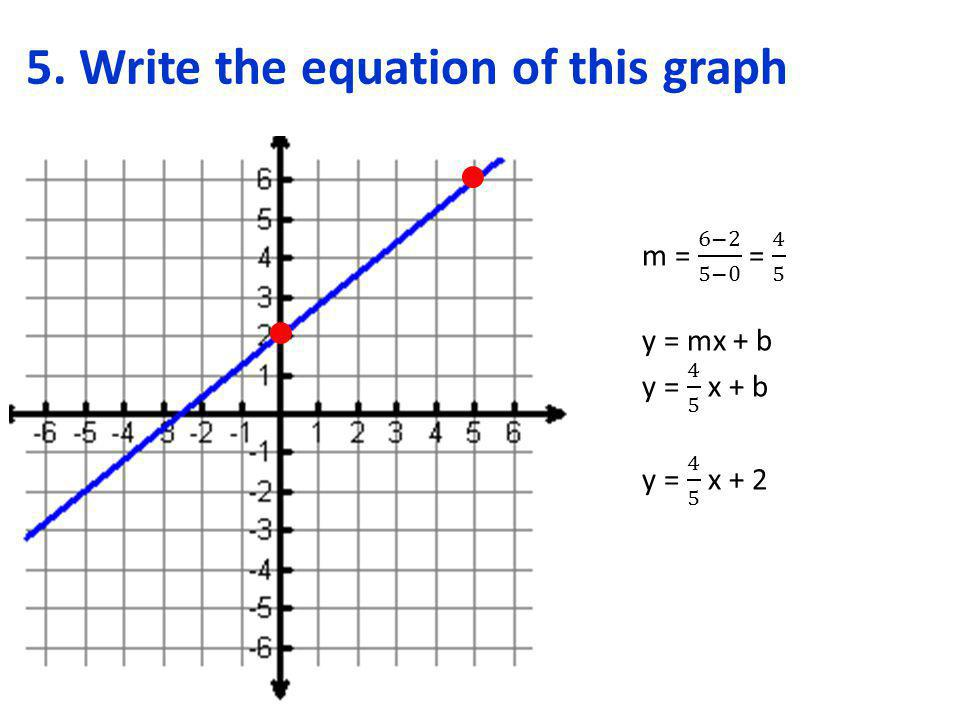 How to Write an Equation of a Line PERPENDICULAR to another and given a point 1.