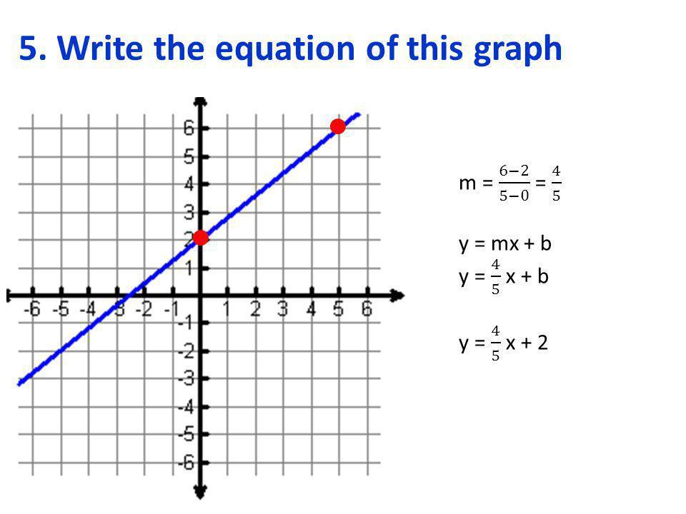   y = -3x + 2
