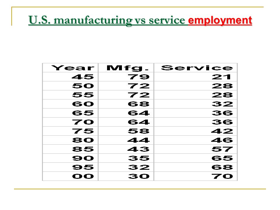 1850 Services Industry Farming 80% 40% 0 U.S. Employment, % Share Development of the service economy 195019002000
