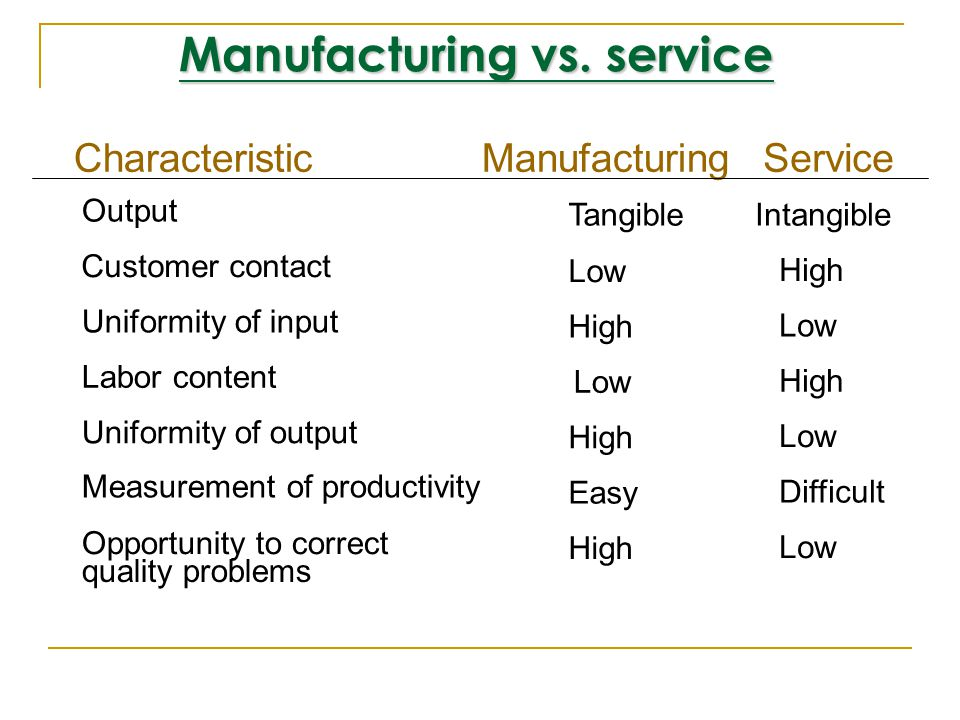 Service and manufacturing similarities All use technology Both have quality, productivity, & response issues All must forecast demand Each will have capacity, layout, and location issues All have customers and suppliers All have scheduling and staffing issues