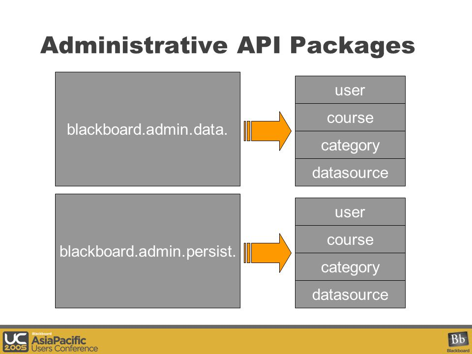 Administrative API Packages blackboard.admin.data.