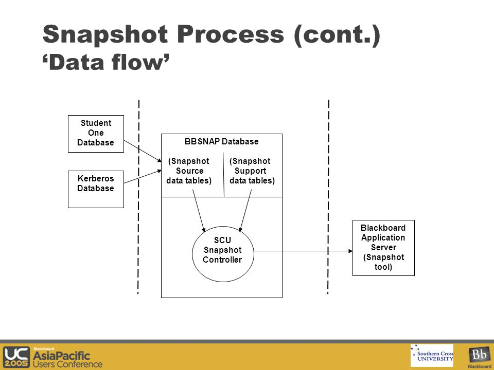 Your Logo Here Snapshot Process (cont.) 'Data flow' Student One Database BBSNAP Database (Snapshot (Snapshot Source Support data tables) Kerberos Database SCU Snapshot Controller Blackboard Application Server (Snapshot tool)