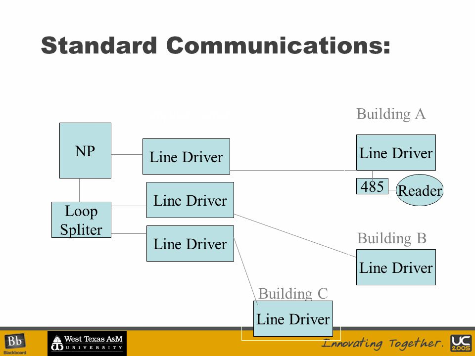 Standard Communications: NP Line Driver 485 Reader Building A Line Driver Loop Spliter Building B Line Driver Building C Line Driver Computer Center