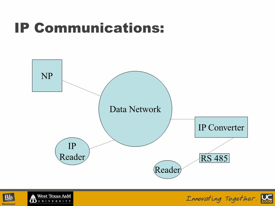 IP Communications: Data Network NP IP Converter RS 485 Reader IP Reader