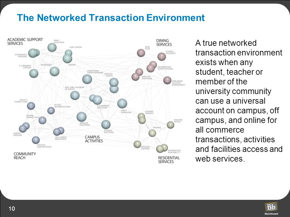 10 A true networked transaction environment exists when any student, teacher or member of the university community can use a universal account on camp