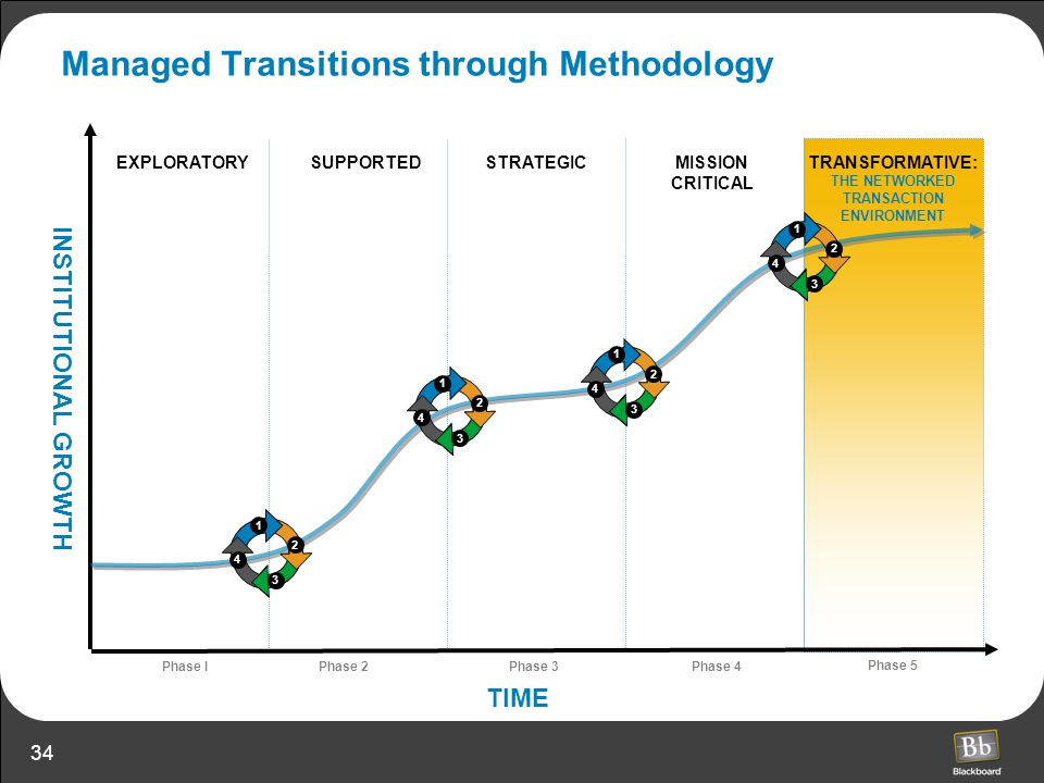 34 MISSION CRITICAL EXPLORATORY TIME SUPPORTEDSTRATEGICTRANSFORMATIVE: THE NETWORKED TRANSACTION ENVIRONMENT Phase I Phase 2Phase 3Phase 4 Phase 5 INS