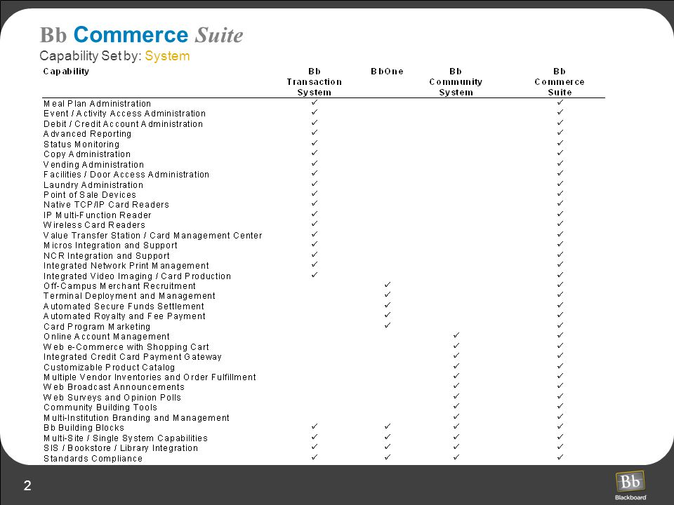 3 Bb Commerce Suite Capability Set by: Stage