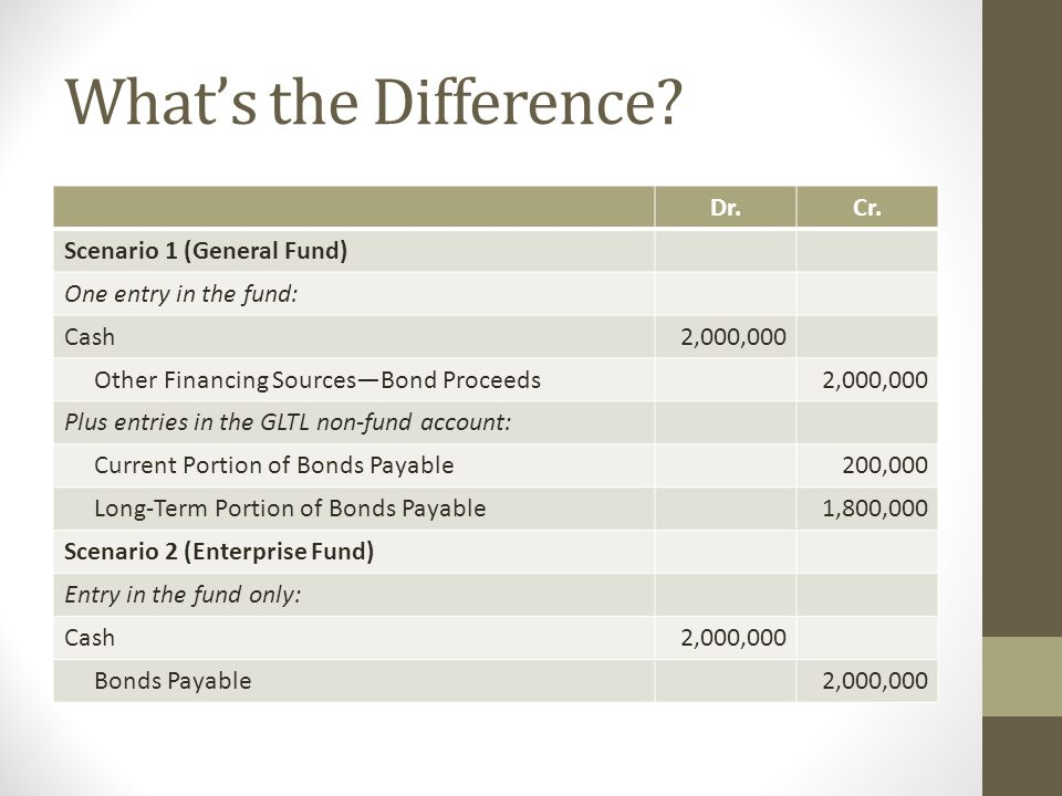 What's the Difference? Dr.Cr. Scenario 1 (General Fund) One entry in the fund: Cash2,000,000 Other Financing Sources—Bond Proceeds2,000,000 Plus entri