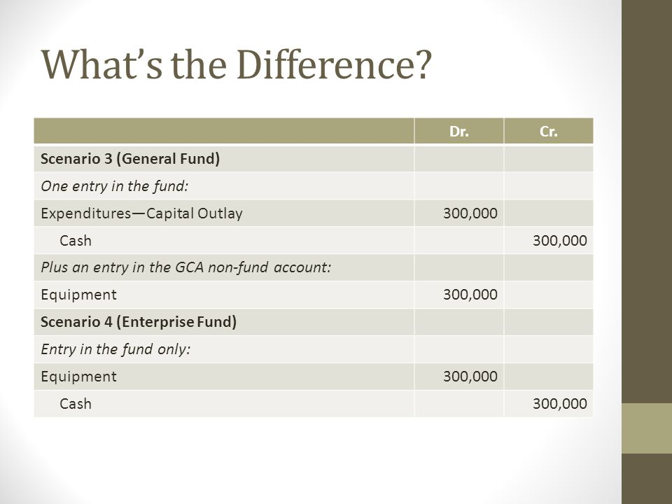 What's the Difference? Dr.Cr. Scenario 3 (General Fund) One entry in the fund: Expenditures—Capital Outlay300,000 Cash300,000 Plus an entry in the GCA