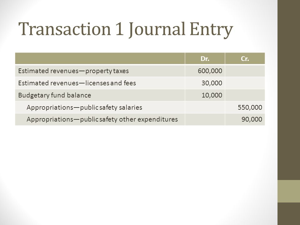 Transaction 1 Journal Entry Dr.Cr. Estimated revenues—property taxes600,000 Estimated revenues—licenses and fees30,000 Budgetary fund balance10,000 Ap